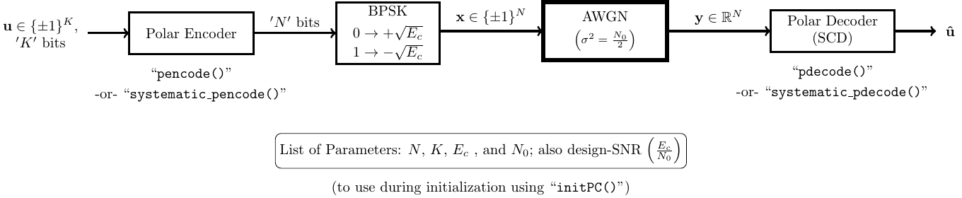 block diagram of polar coding and corresponding functions